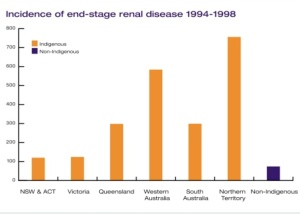 Incidence of EndStage Renal Disease Chart from the Fred Hollows Foundation